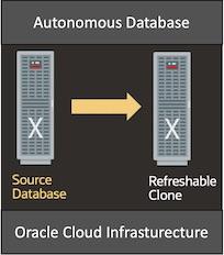 OCI ADB 인스턴스로 새로운 ADB 데이터베이스 복제