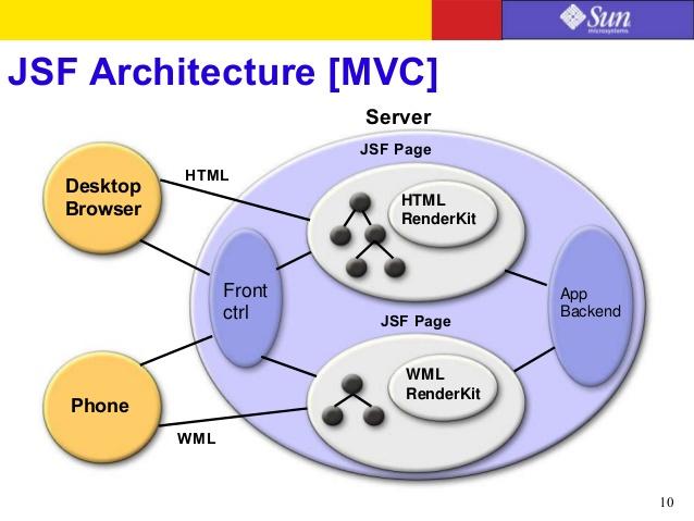 자바 웹 개발의 페이스오프: JavaServer Faces